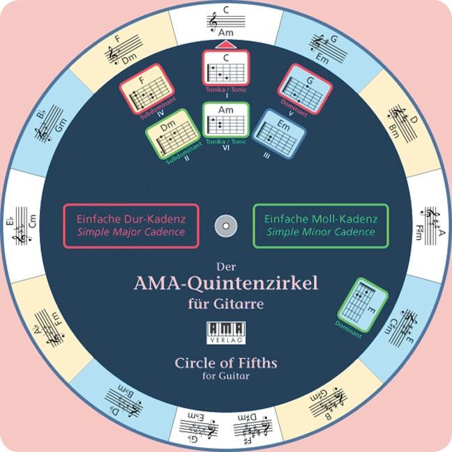 Der AMA-Quintenzirkel für Gitarre
